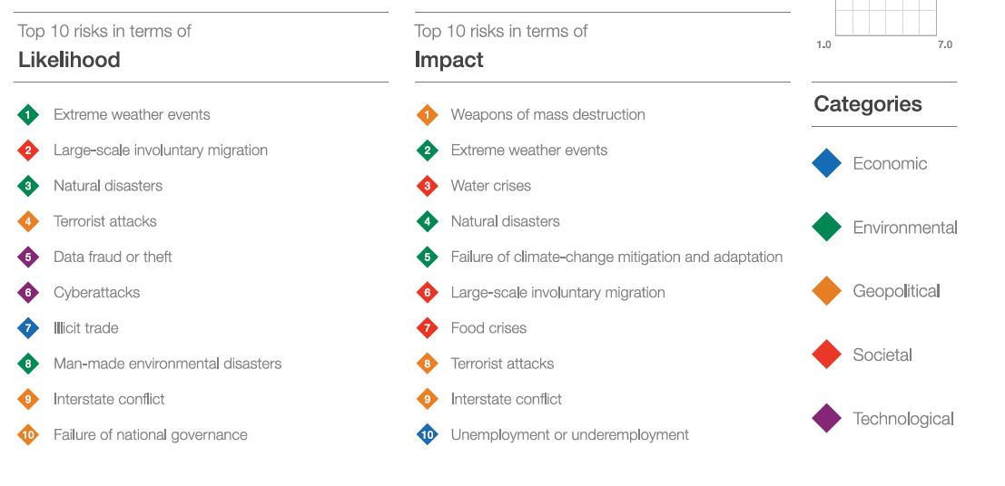 Image displaying top 10 risks by likelihood