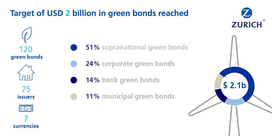 Infograph: Target of USD 2 billion in green bonds reached