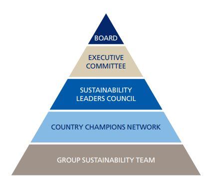governance pyramid