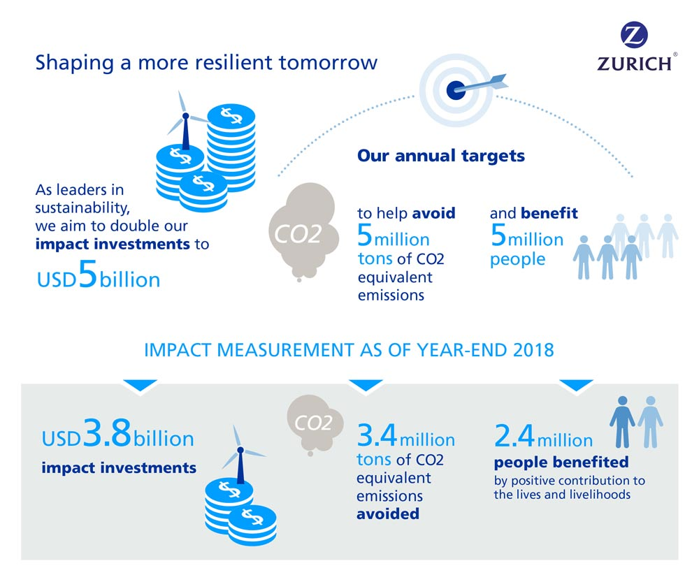 impact measurement infograph