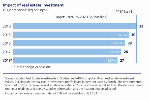 Impact of real estate investment emissions