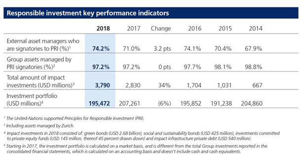 responsible investment key performance indicators